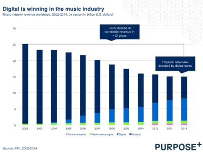 Disruption music industry