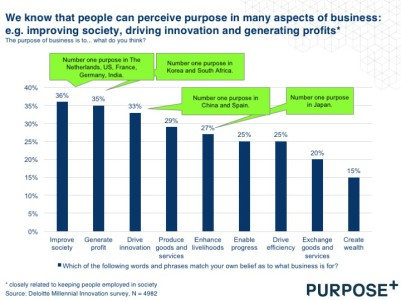 Employees purpose perception