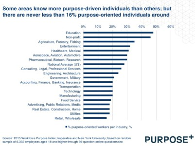 Purpose in employees2