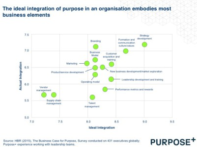 Purpose integration